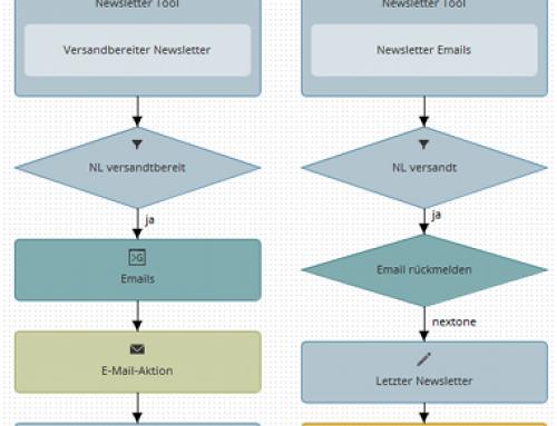 Newsletterversand automatisieren mit Prozessen